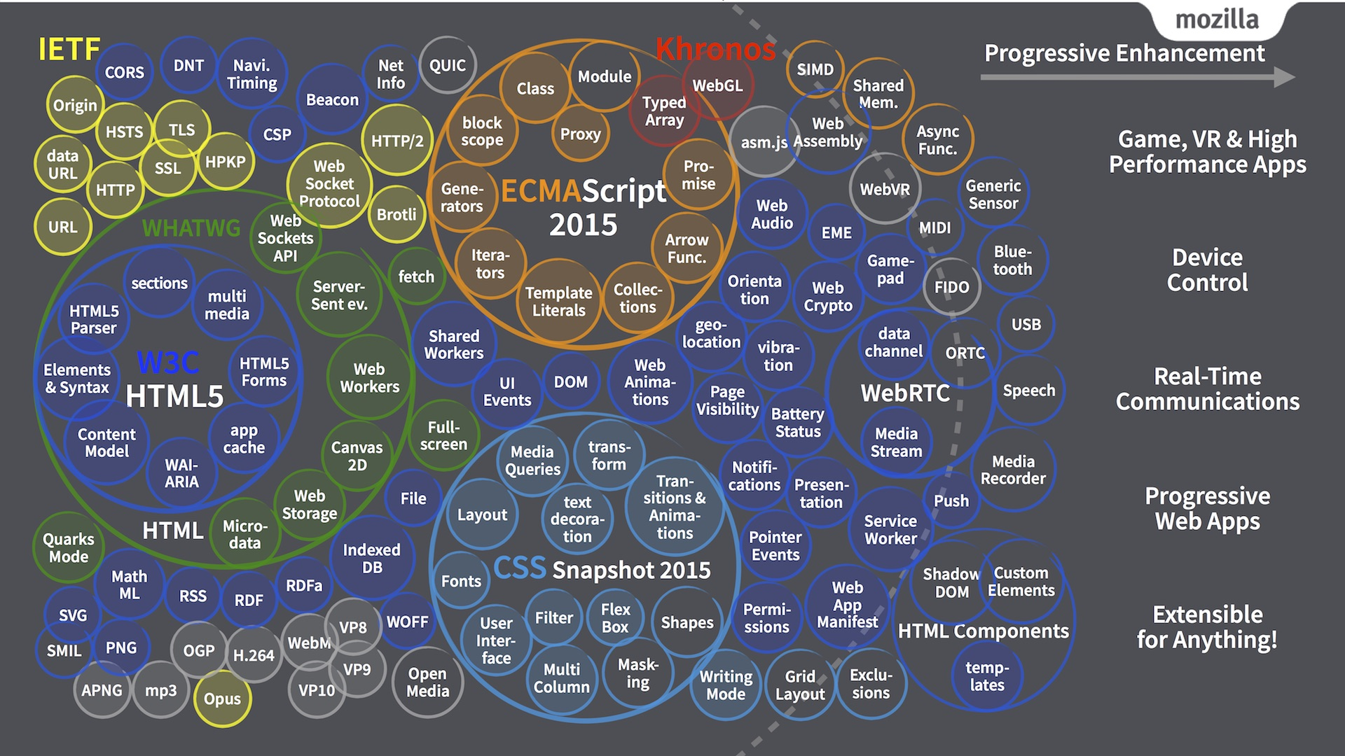 Web Technologies Map